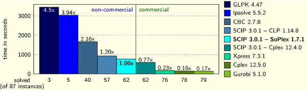 Porovnanie riešičov MIP